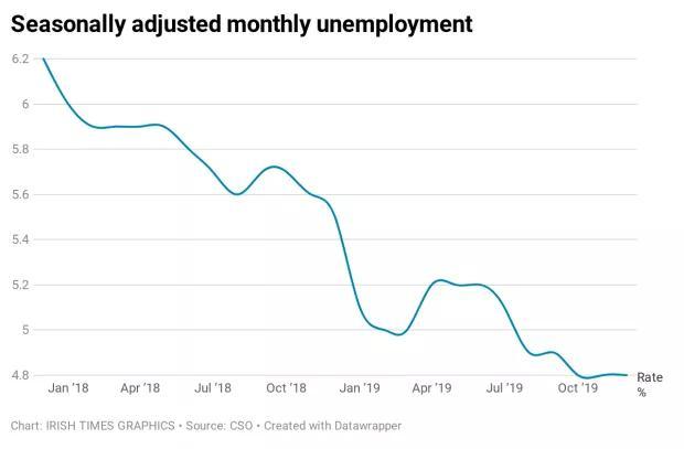 2019 年爱尔兰失业率创13年来最低,2020 年就业形势良好